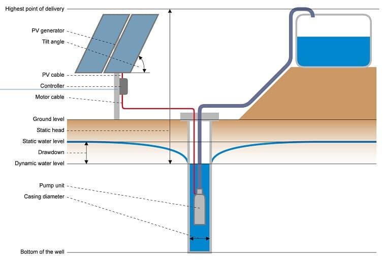 schema pompage solaire maroc