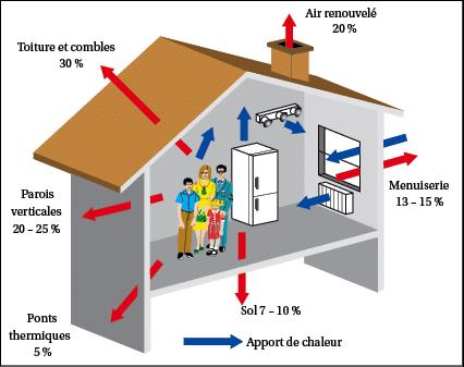 Au milieu des années 1990, le développement des centrales photovoltaïques résidentielles et commerciales sur le toit ainsi que des centrales photovoltaïques d'utilité publique à recommencé à s'accélérer en raison des problèmes d'approvisionnement en pétrole et en gaz naturel, de réchauffement climatique et d'amélioration de la situation économique. par rapport aux autres technologies énergétiques.