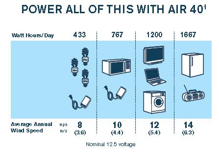 air 40 util