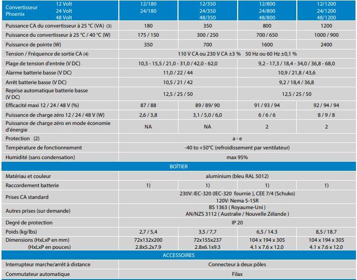 tableau caractéristique convertisseur Phoenix Victron Energy DC 12-24-48 AC 220V