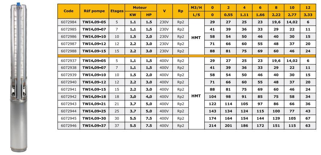 twi 4-09 tableau debit hauteur manometrique pompe wilo