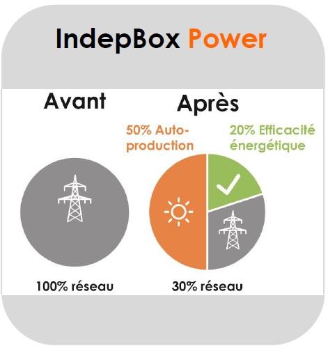 ECONOMIE ELECTRICITE INDEPBOX COMWATT MAROC